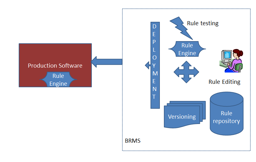 Business rules based solution with BRMS