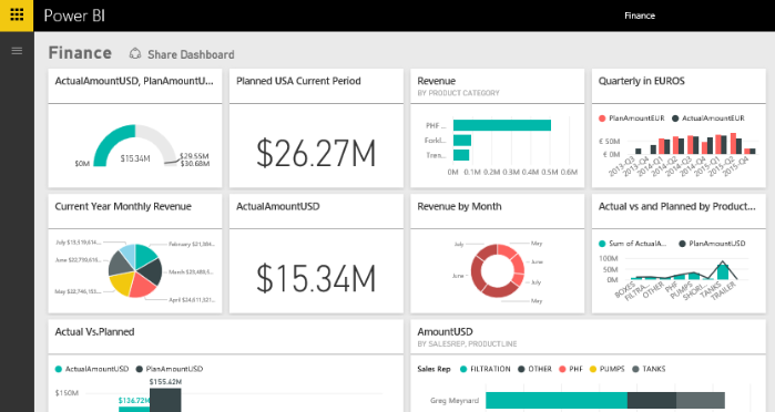 Power BI - Self-service Business Intelligence tool